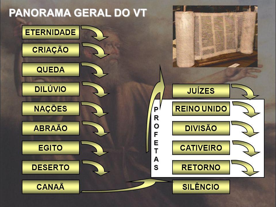 Livros da Lei Livros Históricos Livros Poéticos Profetas Menores Profetas Maiores
