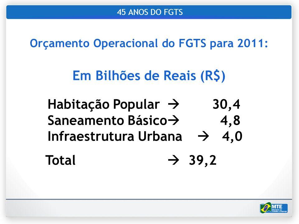 45 ANOS DO FGTS Orçamento Operacional do FGTS para 2011: Em Bilhões de Reais (R$) Habitação Popular 30,4 Saneamento Básico 4,8 Infraestrutura Urbana 4