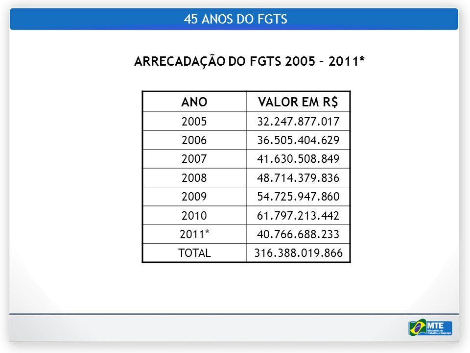 45 ANOS DO FGTS