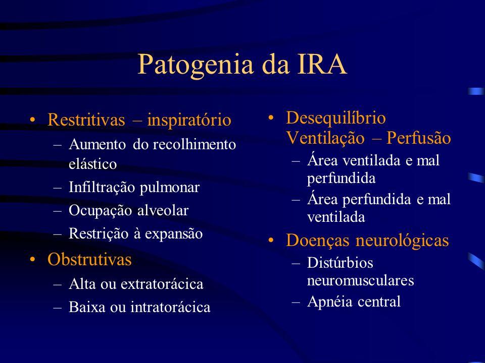 Patogenia da IRA Restritivas – inspiratório –Aumento do recolhimento elástico –Infiltração pulmonar –Ocupação alveolar –Restrição à expansão Obstrutiv