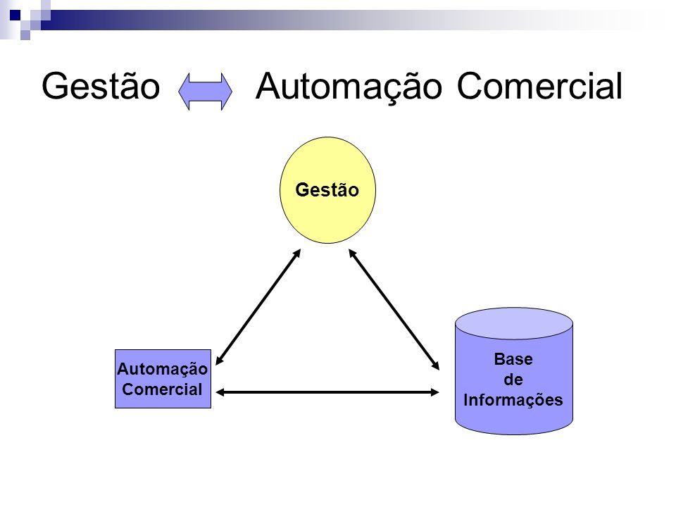 Gestão Automação Comercial Automação Comercial Base de Informações Gestão