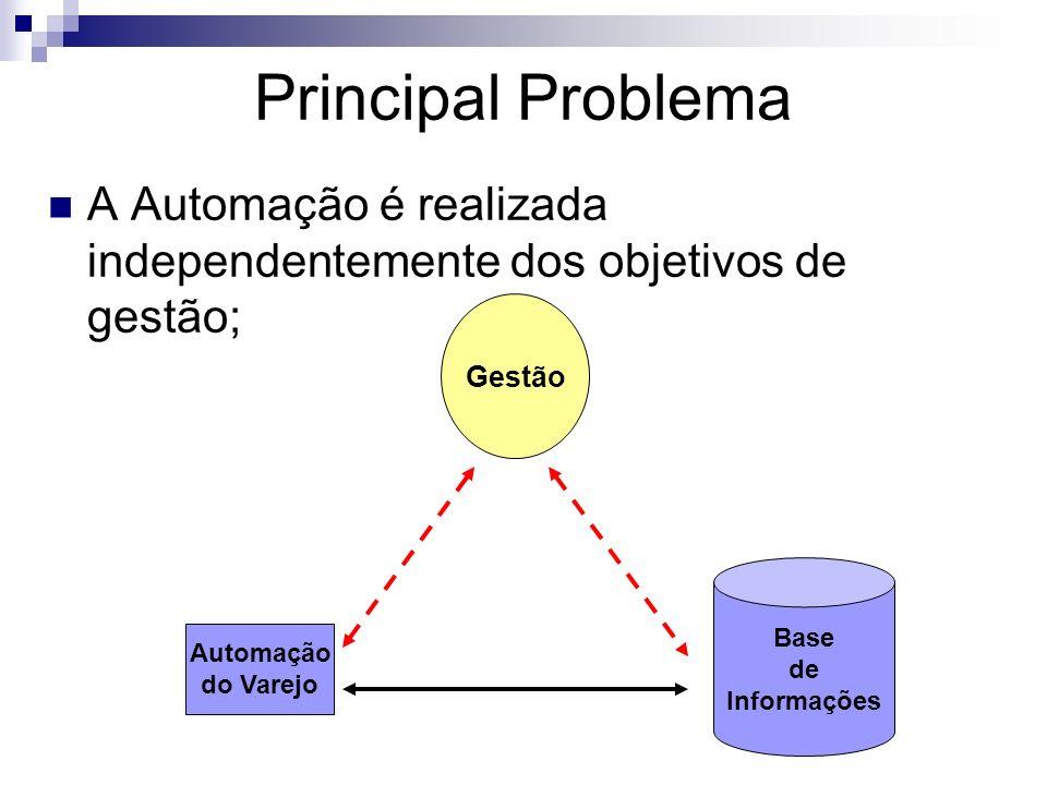Principal Problema A Automação é realizada independentemente dos objetivos de gestão; Automação do Varejo Base de Informações Gestão