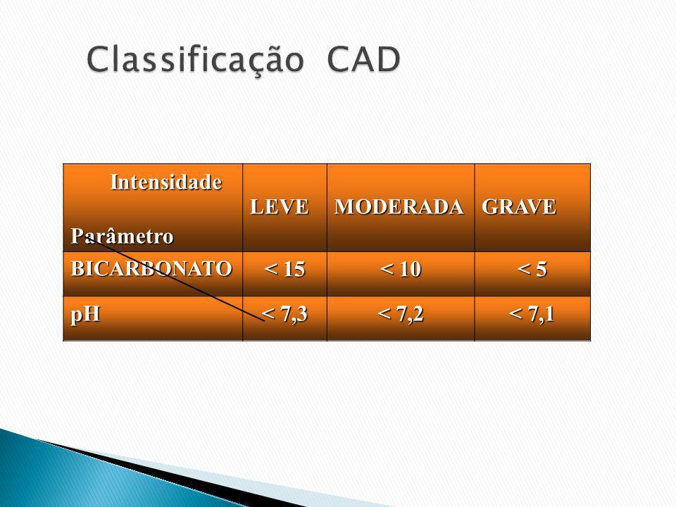Intensidade IntensidadeParâmetroLEVEMODERADAGRAVEBICARBONATO < 15 < 10 < 5 pH < 7,3 < 7,2 < 7,1