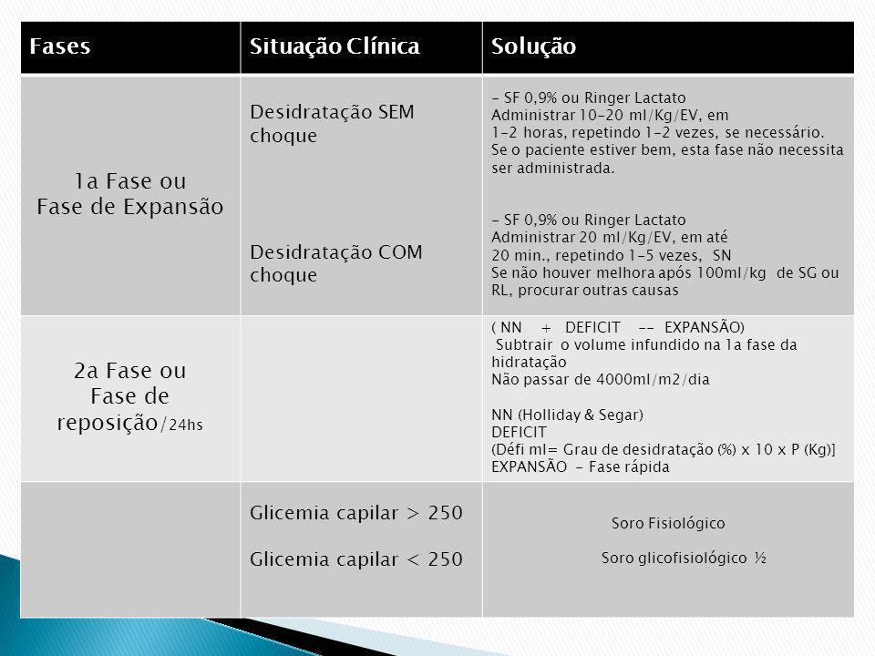 FasesSituação ClínicaSolução 1a Fase ou Fase de Expansão Desidratação SEM choque Desidratação COM choque - SF 0,9% ou Ringer Lactato Administrar 10-20