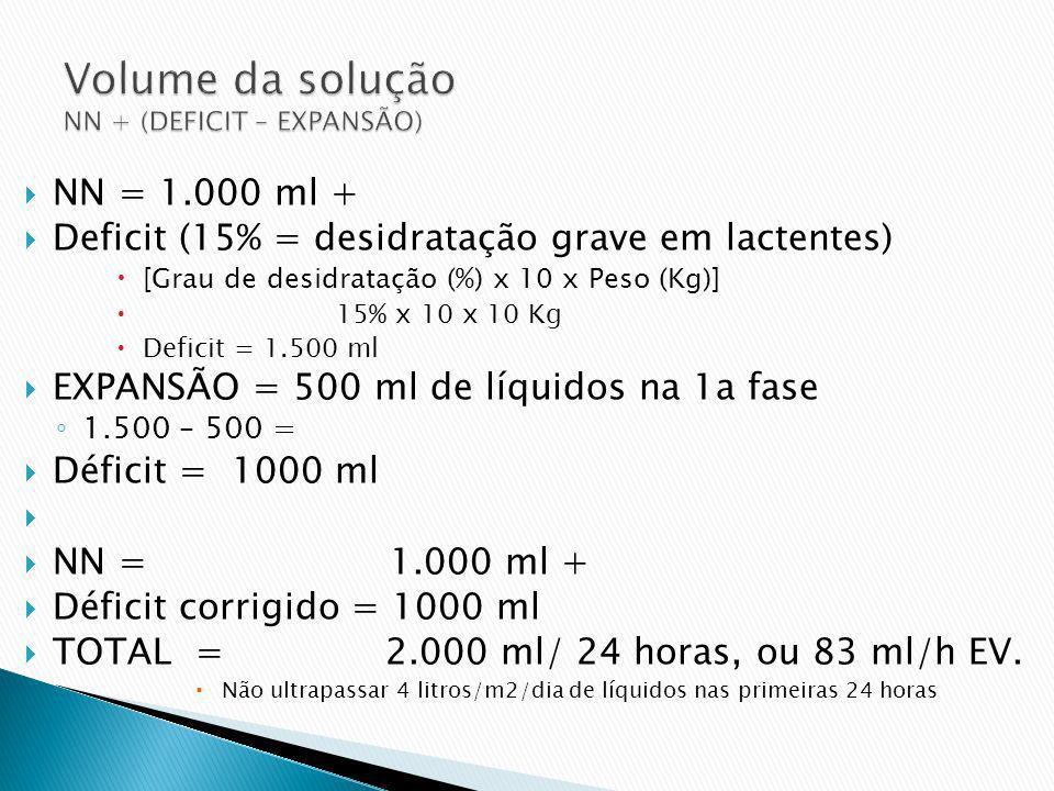 NN = 1.000 ml + Deficit (15% = desidratação grave em lactentes) [Grau de desidratação (%) x 10 x Peso (Kg)] 15% x 10 x 10 Kg Deficit = 1.500 ml EXPANS