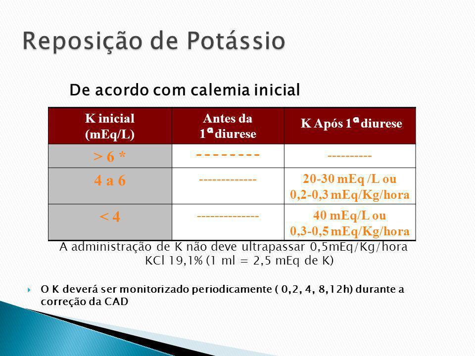 De acordo com calemia inicial A administração de K não deve ultrapassar 0,5mEq/Kg/hora KCl 19,1% (1 ml = 2,5 mEq de K) O K deverá ser monitorizado per