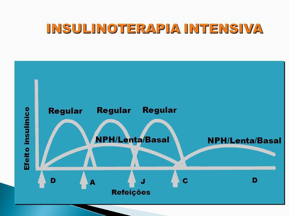 NPH/Lenta/Basal Regular D A J C D Refeições Efeito insulínico