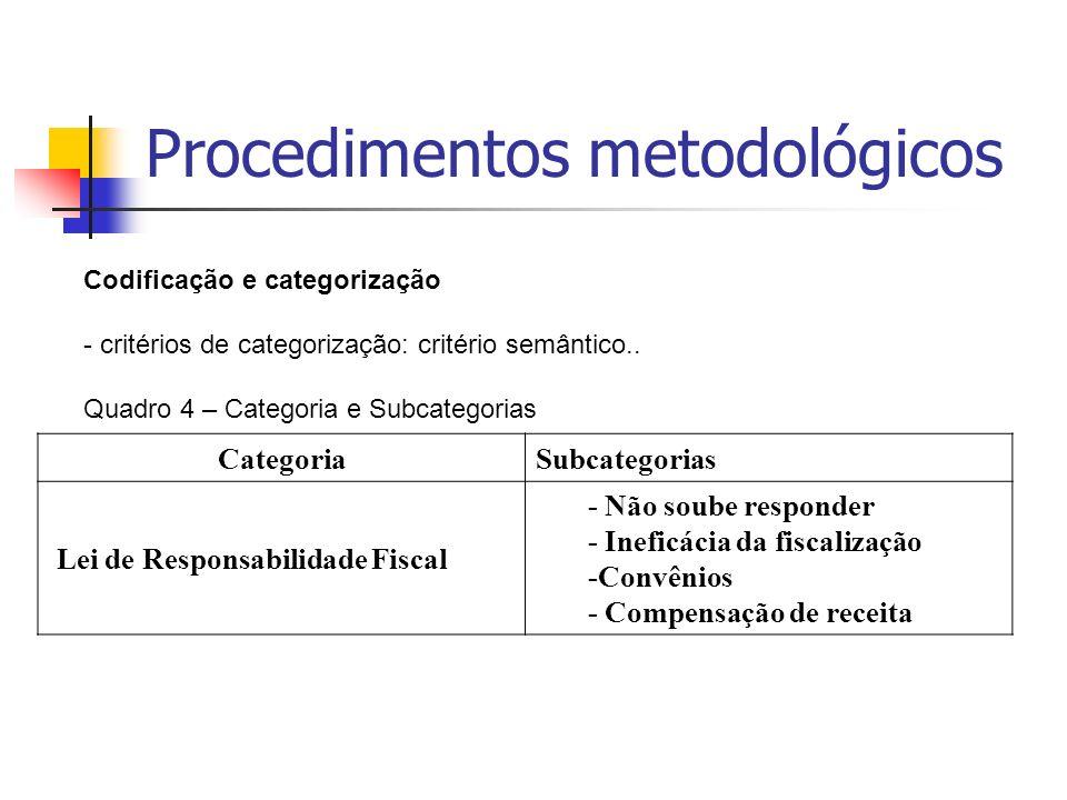 Procedimentos metodológicos Codificação e categorização - critérios de categorização: critério semântico.. Quadro 4 – Categoria e Subcategorias Catego