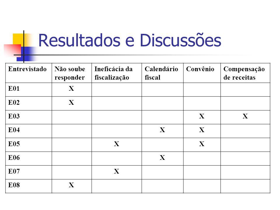 Resultados e Discussões EntrevistadoNão soube responder Ineficácia da fiscalização Calendário fiscal ConvênioCompensação de receitas E01X E02X E03XX E