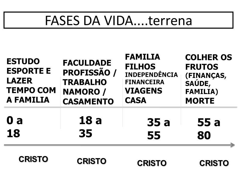 FASES DA VIDA....terrena 0 a 18 ESTUDO ESPORTE E LAZER TEMPO COM A FAMILIA 18 a 35 FACULDADE PROFISSÃO / TRABALHO NAMORO / CASAMENTO 35 a 55 FAMILIA F