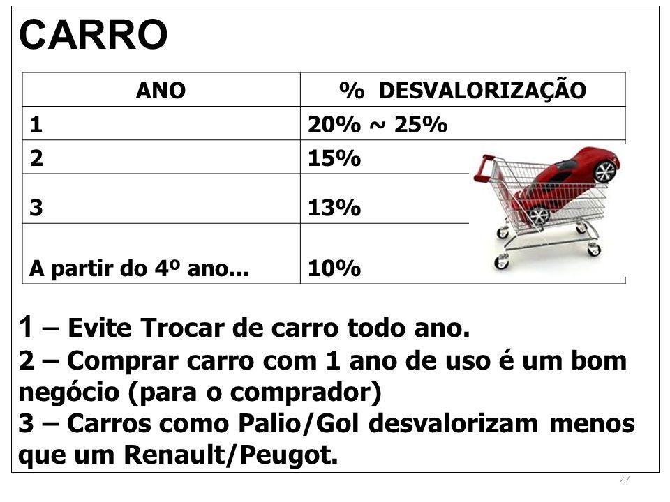 CARRO 1 – Evite Trocar de carro todo ano. 2 – Comprar carro com 1 ano de uso é um bom negócio (para o comprador) 3 – Carros como Palio/Gol desvaloriza