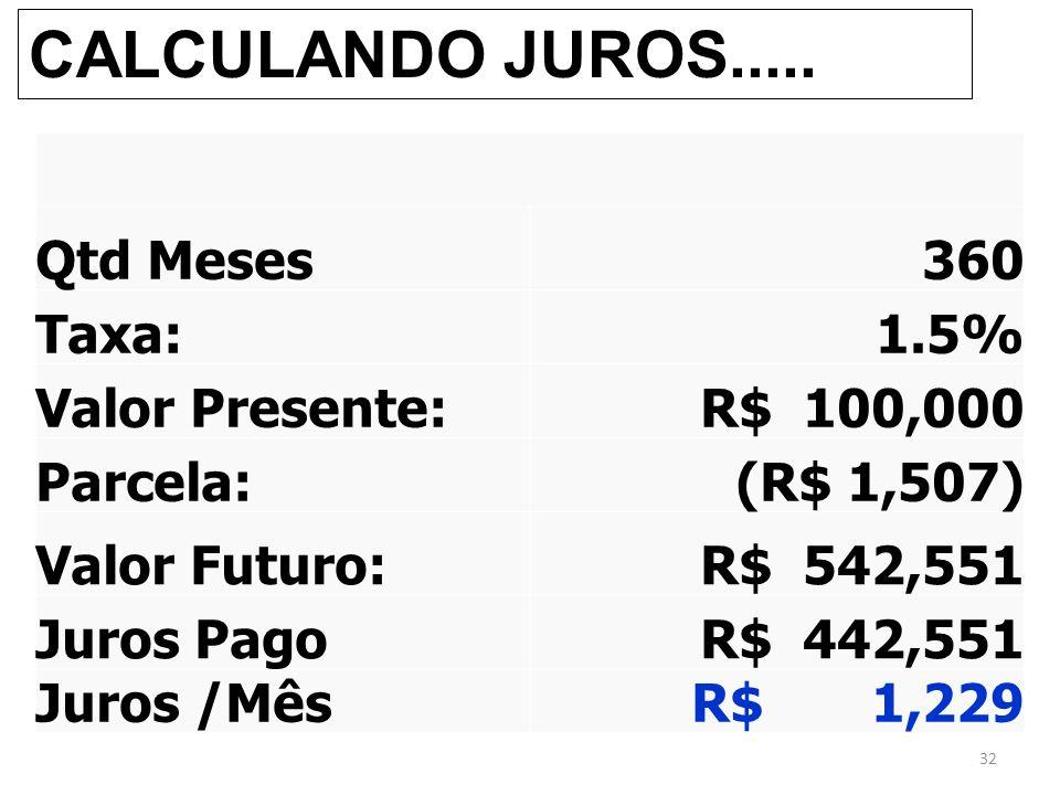 CALCULANDO JUROS..... 32 Qtd Meses360 Taxa:1.5% Valor Presente: R$ 100,000 Parcela:(R$ 1,507) Valor Futuro: R$ 542,551 Juros Pago R$ 442,551 Juros /Mê