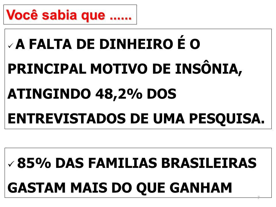 Você sabia que...... A FALTA DE DINHEIRO É O PRINCIPAL MOTIVO DE INSÔNIA, ATINGINDO 48,2% DOS ENTREVISTADOS DE UMA PESQUISA. 85% DAS FAMILIAS BRASILEI