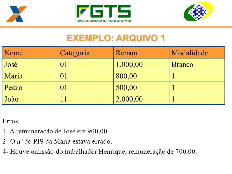Erros: 1- A remuneração de José era 900,00.2- O nº do PIS da Maria estava errado.