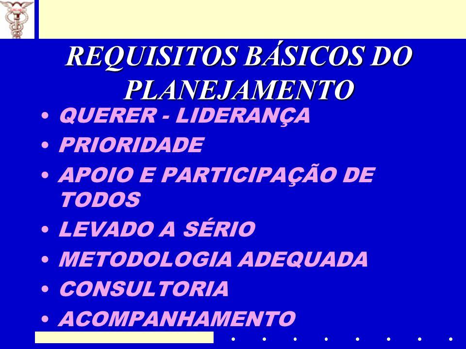 REQUISITOS BÁSICOS DO PLANEJAMENTO QUERER - LIDERANÇA PRIORIDADE APOIO E PARTICIPAÇÃO DE TODOS LEVADO A SÉRIO METODOLOGIA ADEQUADA CONSULTORIA ACOMPAN