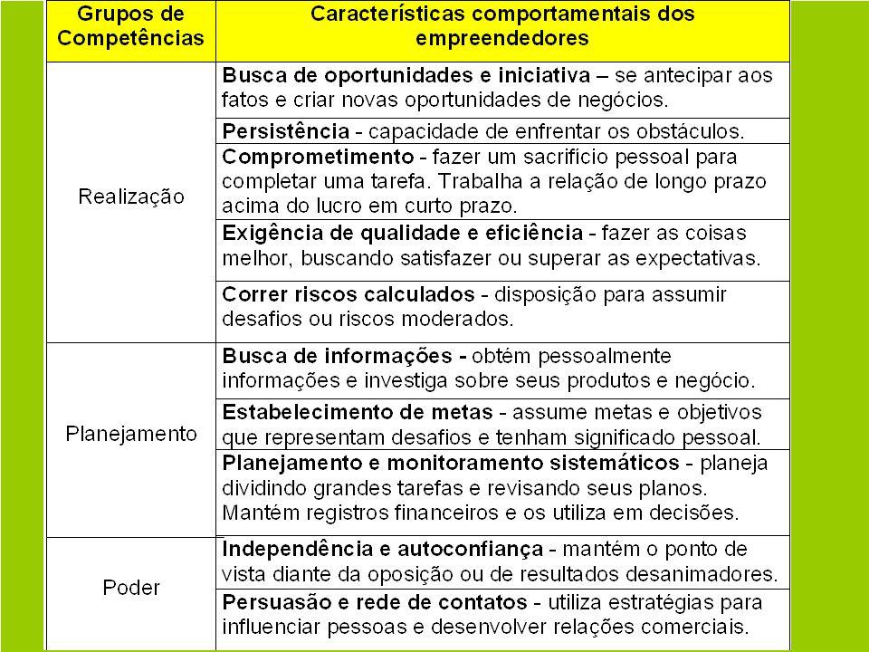 8 Características Empreendedoras