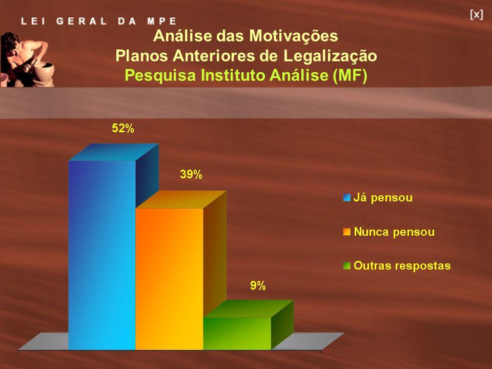 11 Análise das Motivações Planos Anteriores de Legalização Pesquisa Instituto Análise (MF)