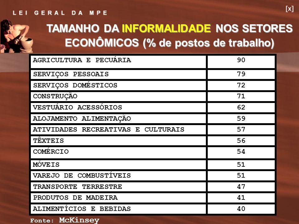 12 Fonte: McKinsey TAMANHO DA INFORMALIDADE NOS SETORES ECONÔMICOS (% de postos de trabalho) 40ALIMENTÍCIOS E BEBIDAS 41PRODUTOS DE MADEIRA 47TRANSPOR