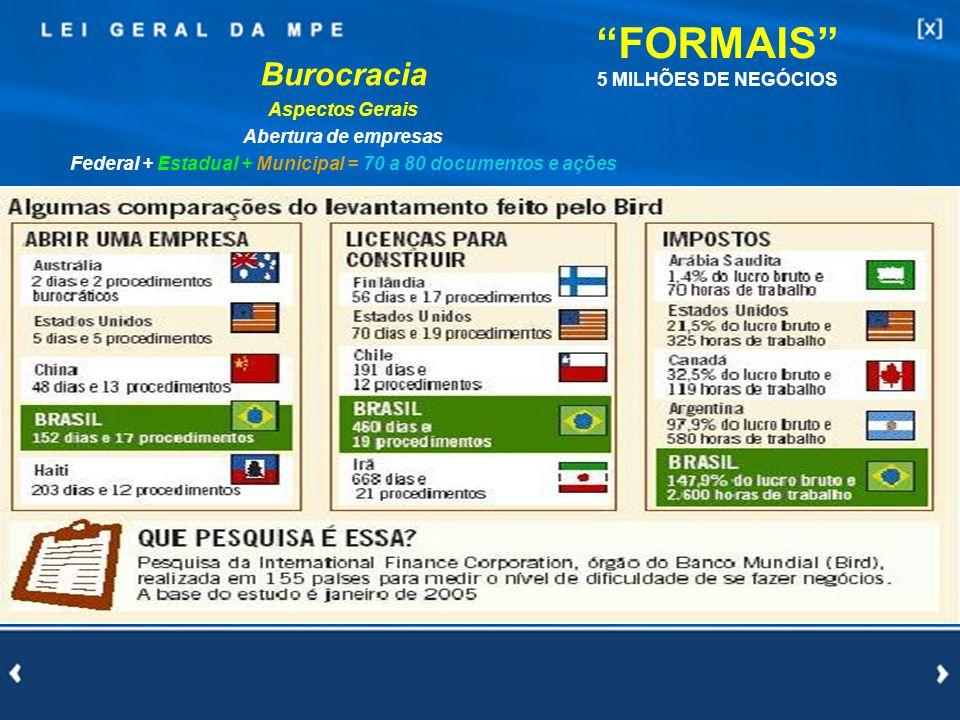 13 Burocracia Aspectos Gerais Abertura de empresas Federal + Estadual + Municipal = 70 a 80 documentos e ações FORMAIS 5 MILHÕES DE NEGÓCIOS