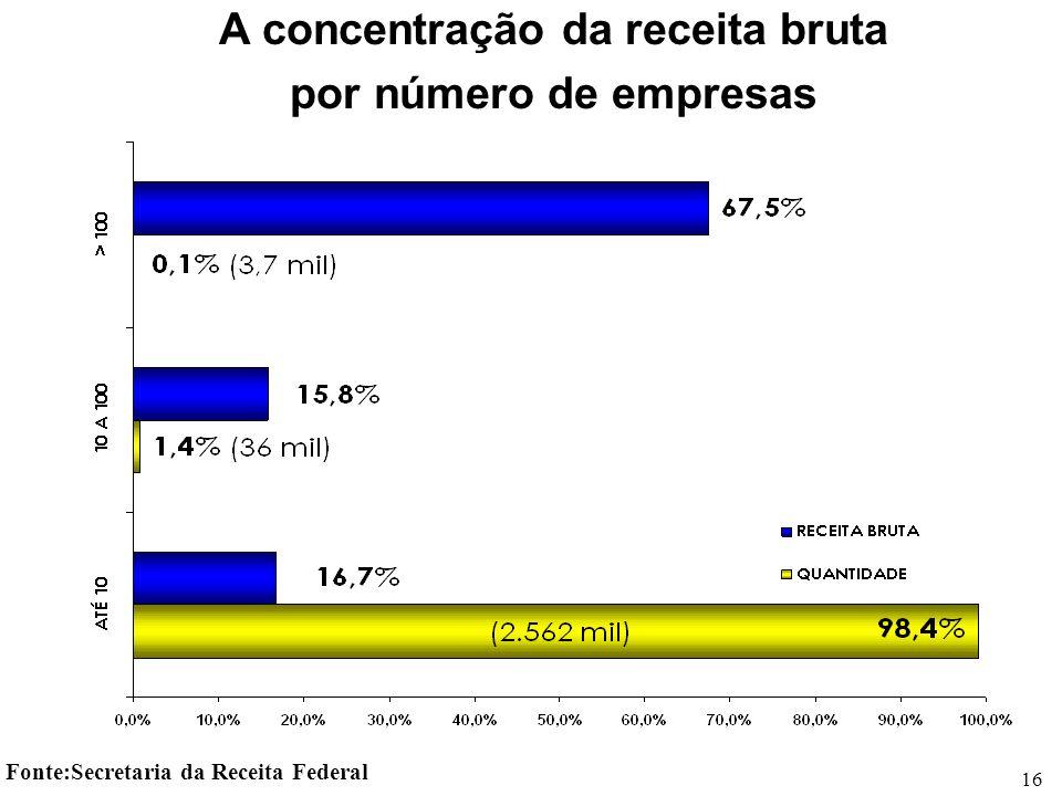 16 A concentração da receita bruta por número de empresas Fonte:Secretaria da Receita Federal