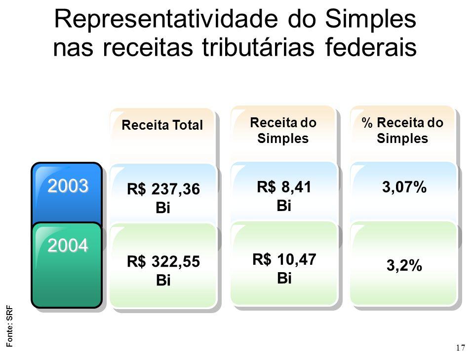 17 2003 2004 Receita Total R$ 237,36 Bi R$ 322,55 Bi Representatividade do Simples nas receitas tributárias federais Receita do Simples R$ 8,41 Bi R$