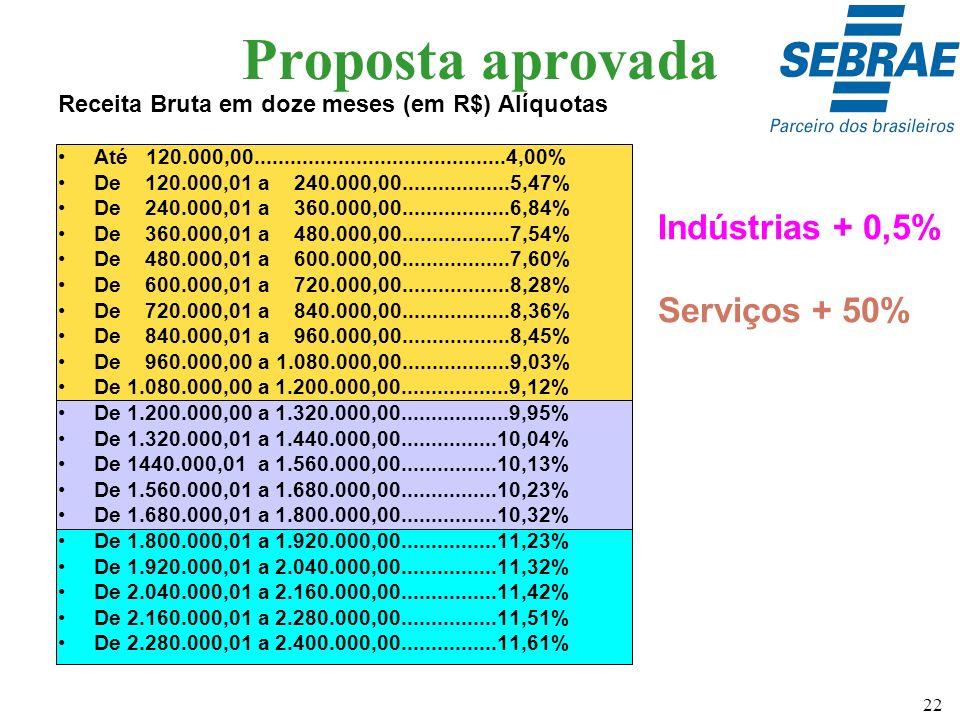 22 Proposta aprovada Receita Bruta em doze meses (em R$) Alíquotas Até 120.000,00..........................................4,00% De 120.000,01 a 240.0