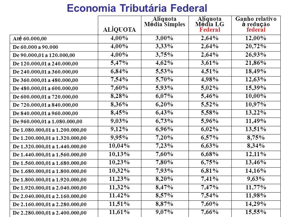 24 Economia Tributária Federal