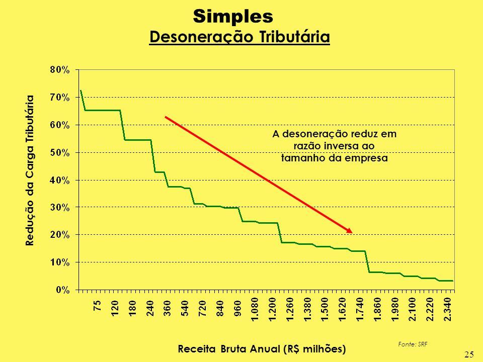 25 Simples Desoneração Tributária Redução da Carga Tributária Receita Bruta Anual (R$ milhões) Fonte: SRF A desoneração reduz em razão inversa ao tama