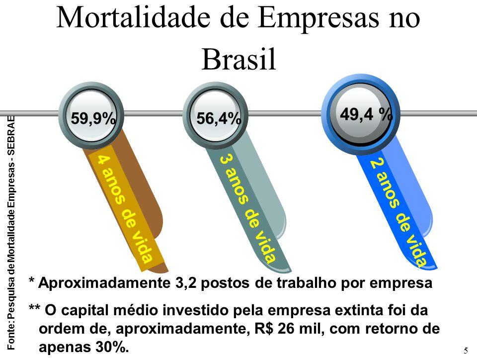 5 Mortalidade de Empresas no Brasil 49,4 % 4 anos de vida3 anos de vida 2 anos de vida 56,4%59,9% * Aproximadamente 3,2 postos de trabalho por empresa