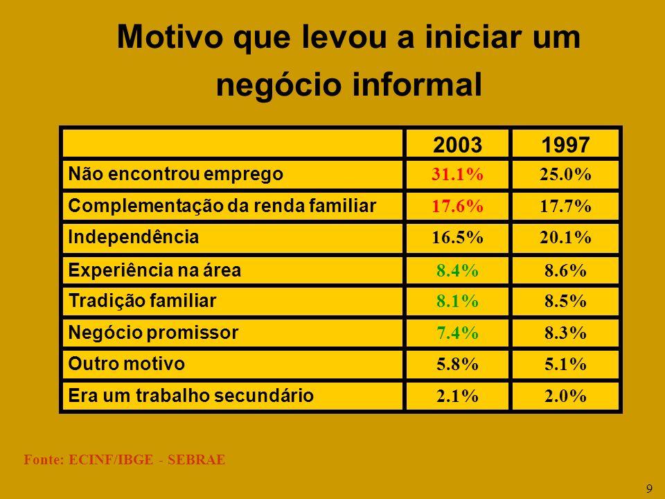 9 Fonte: ECINF/IBGE - SEBRAE 2.0%2.1% Era um trabalho secundário 5.1%5.8% Outro motivo 8.3%7.4% Negócio promissor 8.5%8.1% Tradição familiar 8.6%8.4%