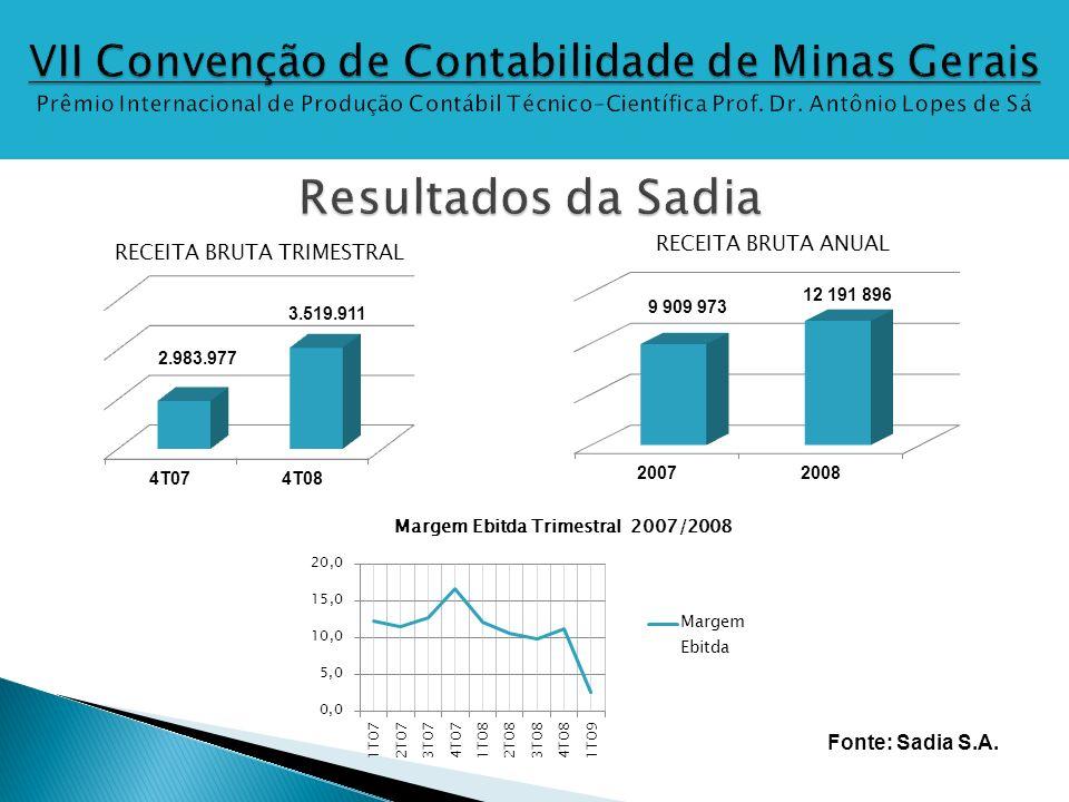 RESULTADO FINANCEIRO (Em R$ mil)20072008 Juros de aplicações e financiamentos(170,9)(260,0) Resultado de fundos de investimentos113,1(480,0) Variação cambial s/ ativos e passivos indexados a moedas estrangeiras74,7(595,7) Resultado com instrumentos derivativos - Efeito Caixa(15,0)(705,9) Resultado com instrumentos derivativos - Efeito Contábil0,0(1.845,4) Outros130,1(5,3) RESULTADO FINANCEIRO LÍQUIDO132,0(3.892,3) Fonte: Sadia S.A.