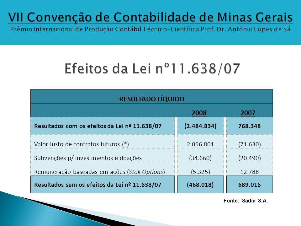 RESULTADO LÍQUIDO 20082007 Resultados com os efeitos da Lei nº 11.638/07(2.484.834)768.348 Valor Justo de contratos futuros (*)2.056.801(71.630) Subve