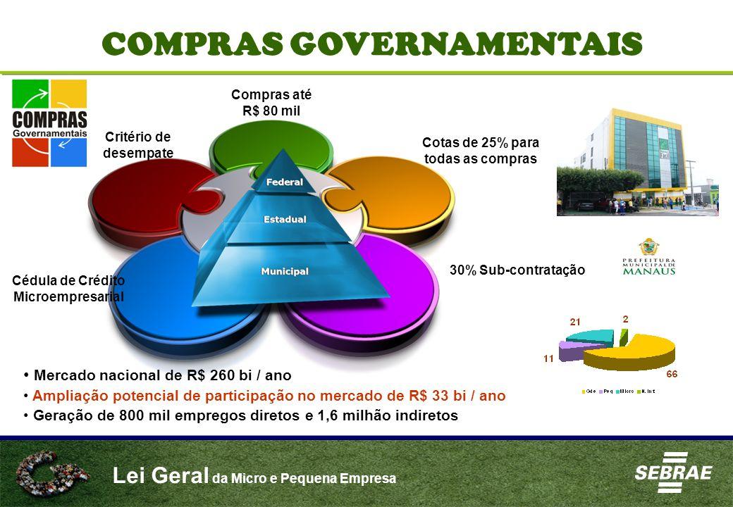 Lei Geral da Micro e Pequena Empresa COMPRAS GOVERNAMENTAIS Compras até R$ 80 mil Cotas de 25% para todas as compras 30% Sub-contratação Critério de d