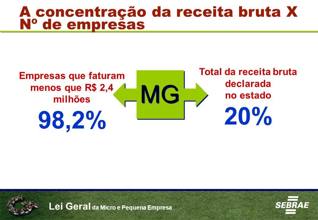 Lei Geral da Micro e Pequena Empresa A concentração da receita bruta X Nº de empresas Total da receita bruta declarada no estado 20% MG Empresas que f