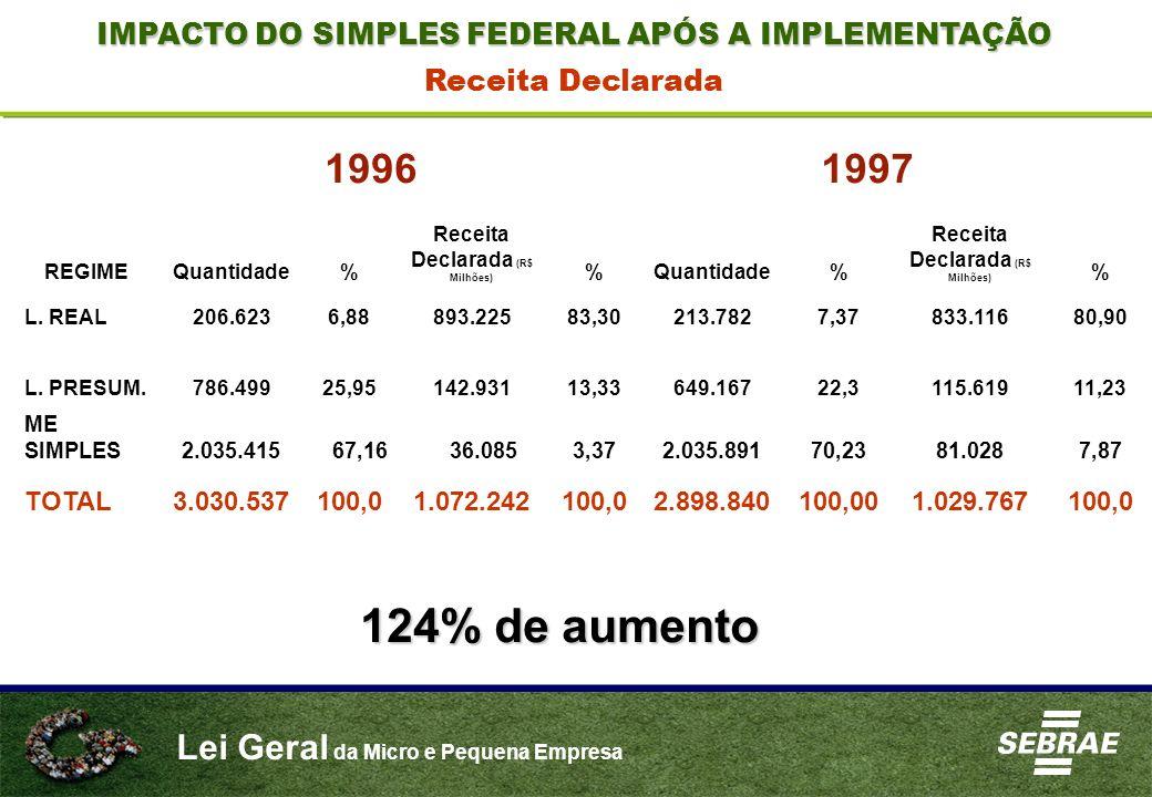 Lei Geral da Micro e Pequena Empresa REGIME 19961997 Quantidade% Receita Declarada (R$ Milhões) %Quantidade% Receita Declarada (R$ Milhões) % L. REAL2