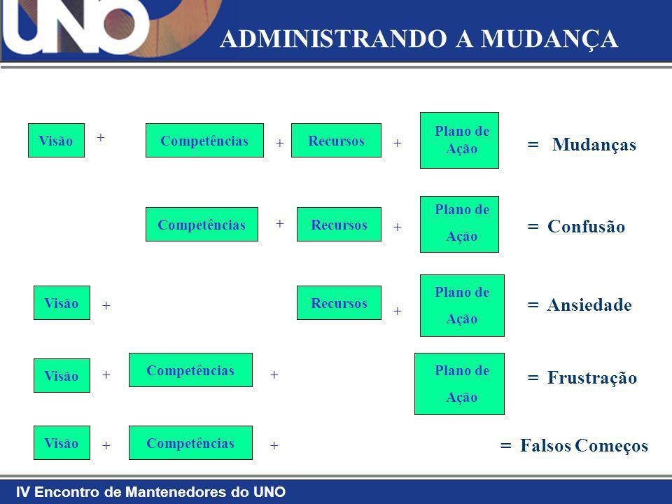 IV Encontro de Mantenedores do UNO ADMINISTRANDO A MUDANÇA VisãoCompetênciasRecursos Plano de Ação Plano de Ação Plano de Ação Plano de Ação = Mudança