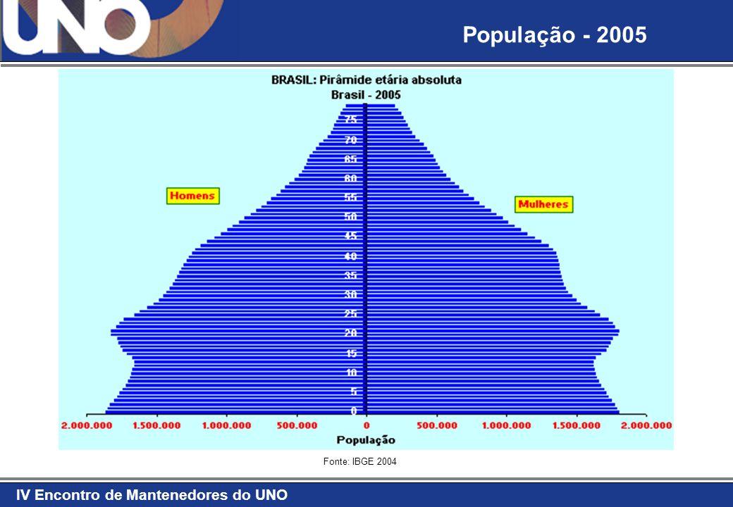IV Encontro de Mantenedores do UNO Fonte: IBGE 2004 População - 2005
