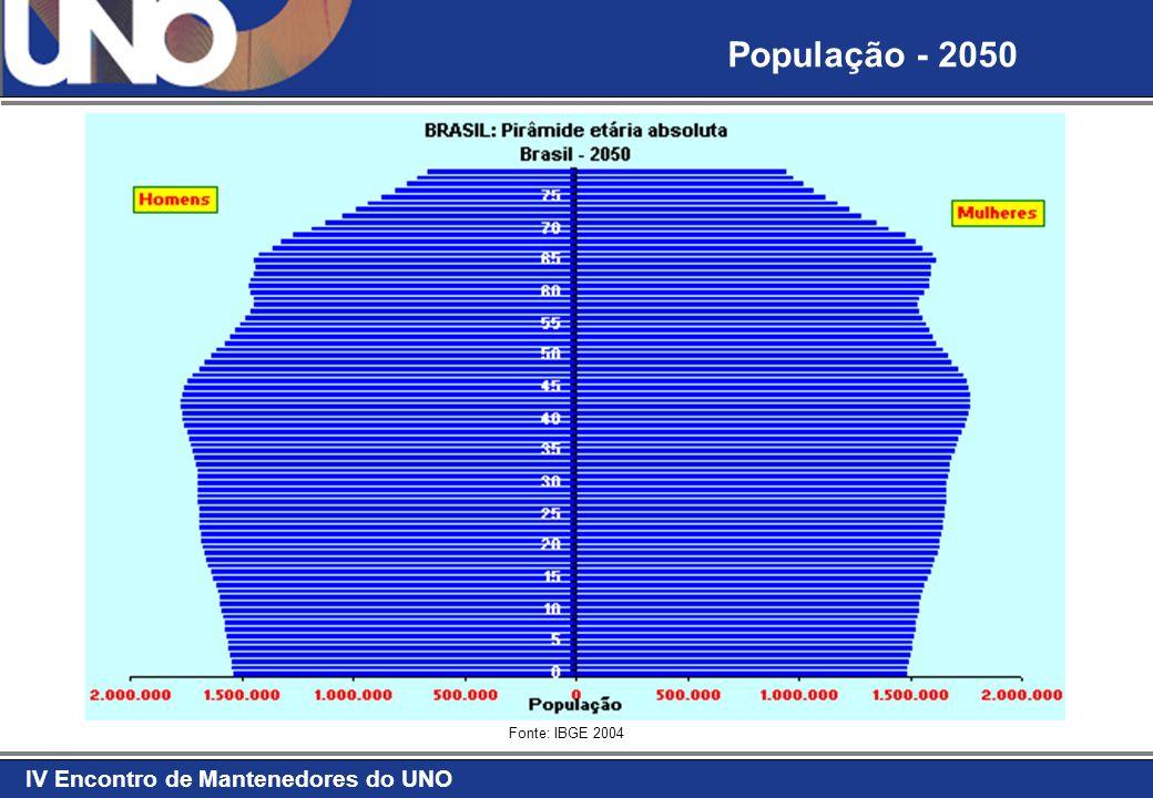 IV Encontro de Mantenedores do UNO Fonte: IBGE 2004 População - 2050