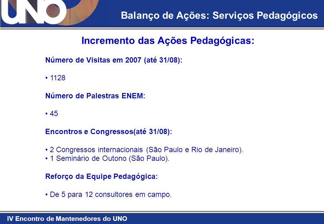 IV Encontro de Mantenedores do UNO Balanço de Ações: Serviços Pedagógicos Incremento das Ações Pedagógicas: Número de Visitas em 2007 (até 31/08): 1128 Número de Palestras ENEM: 45 Encontros e Congressos(até 31/08): 2 Congressos internacionais (São Paulo e Rio de Janeiro).