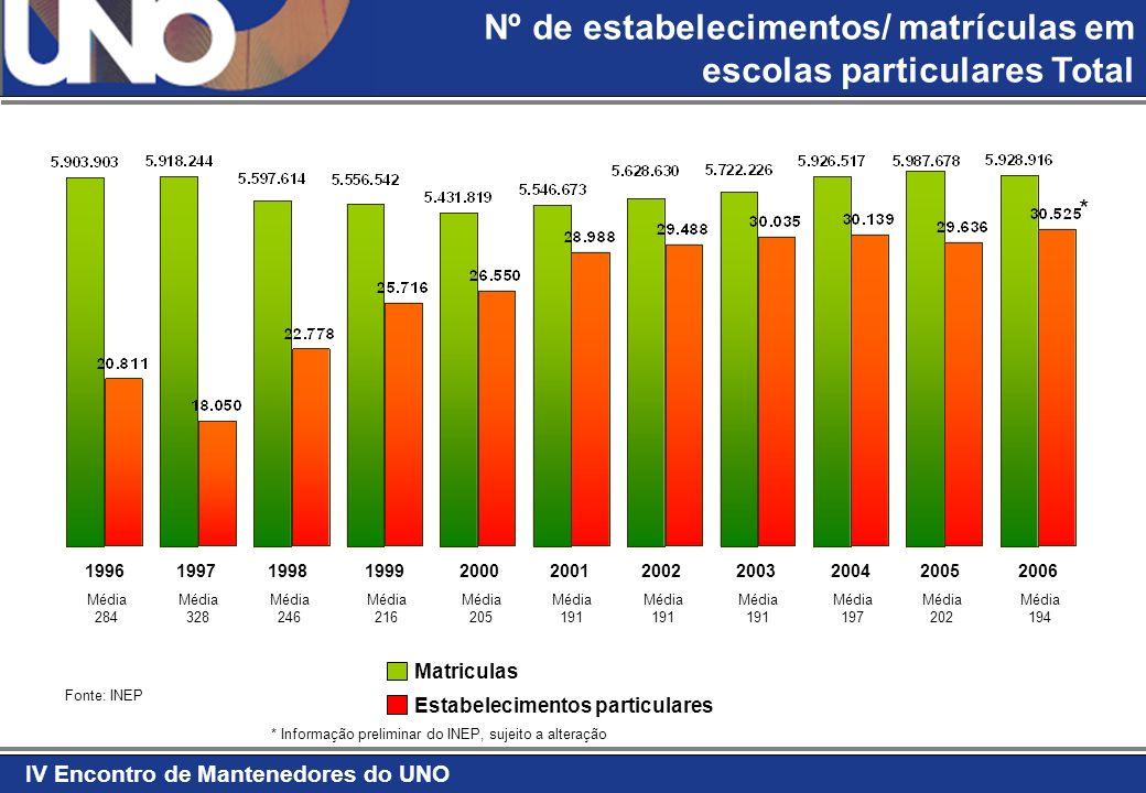 IV Encontro de Mantenedores do UNO Fonte: IBGE 2004 População - 2020