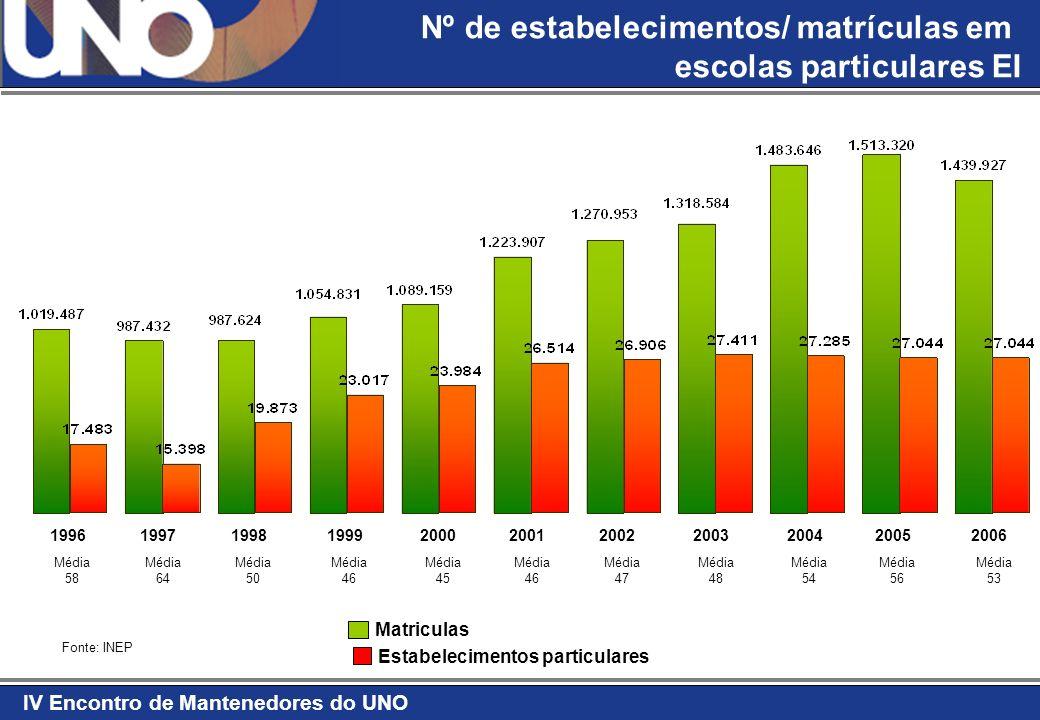 IV Encontro de Mantenedores do UNO Fonte: IBGE 2004 População - 2030