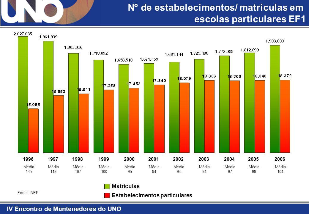 IV Encontro de Mantenedores do UNO Fonte: IBGE 2004 População - 2040