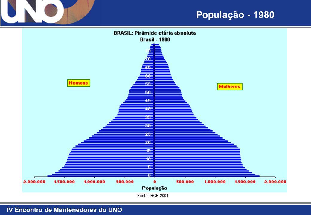 IV Encontro de Mantenedores do UNO Fonte: IBGE 2004 População - 1990