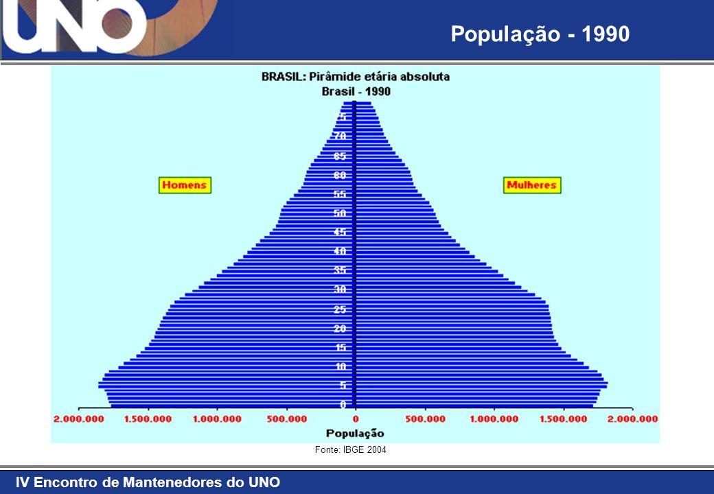 IV Encontro de Mantenedores do UNO Fonte: IBGE 2004 População - 2000