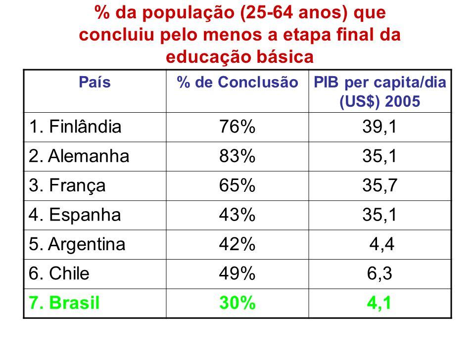 % da população (25-64 anos) que concluiu pelo menos a etapa final da educação básica País% de ConclusãoPIB per capita/dia (US$) 2005 1. Finlândia76%39