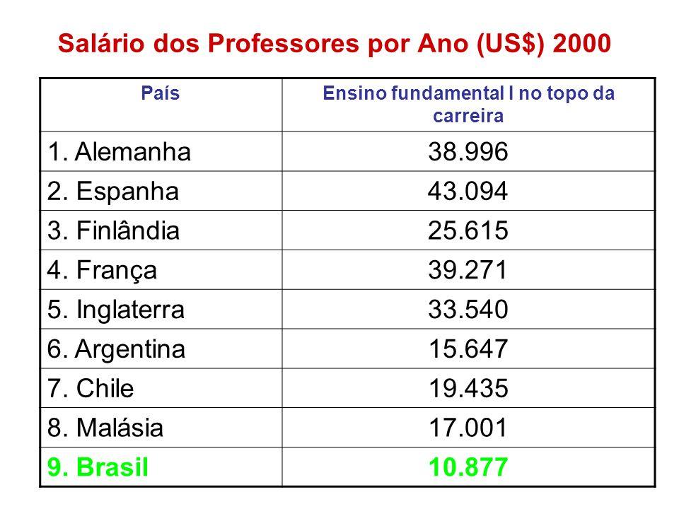 Salário dos Professores por Ano (US$) 2000 PaísEnsino fundamental I no topo da carreira 1. Alemanha38.996 2. Espanha43.094 3. Finlândia25.615 4. Franç