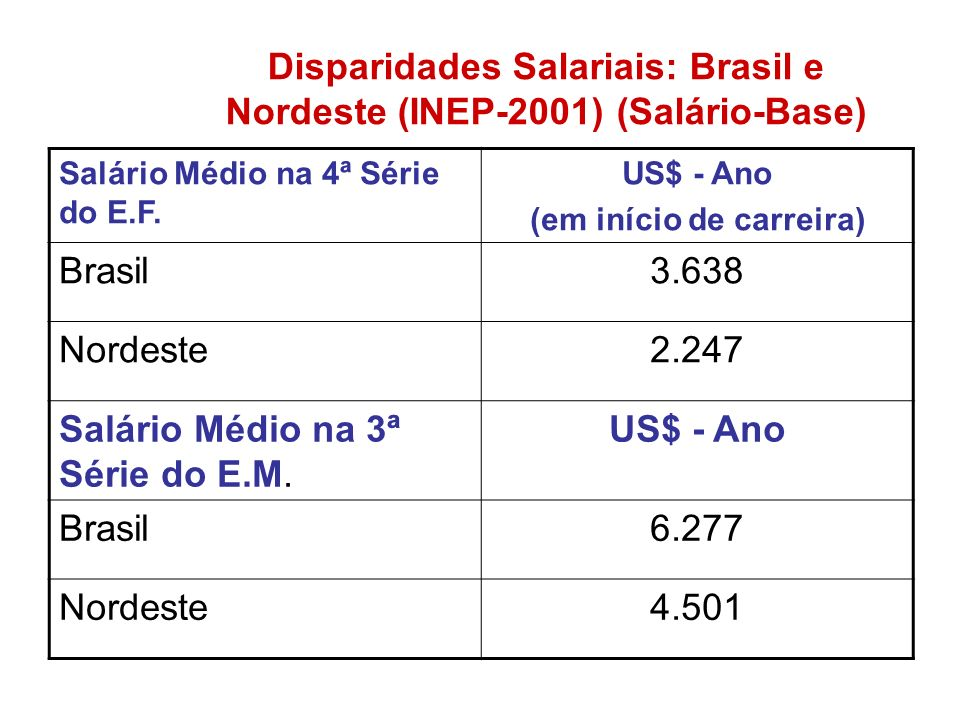 Disparidades Salariais: Brasil e Nordeste (INEP-2001) (Salário-Base) Salário Médio na 4ª Série do E.F. US$ - Ano (em início de carreira) Brasil3.638 N