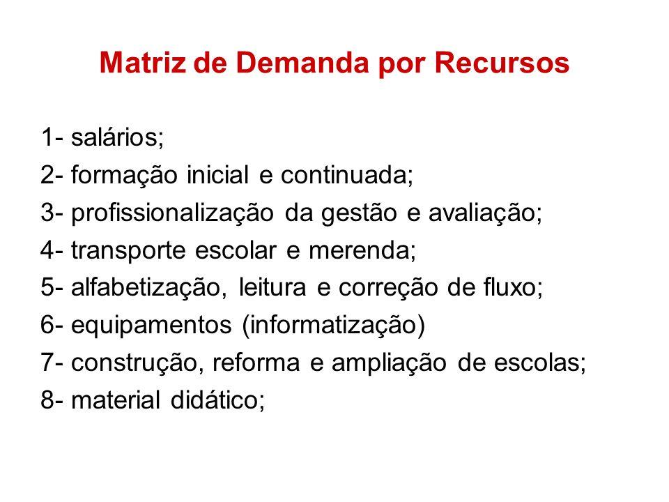 Matriz de Demanda por Recursos 1- salários; 2- formação inicial e continuada; 3- profissionalização da gestão e avaliação; 4- transporte escolar e mer