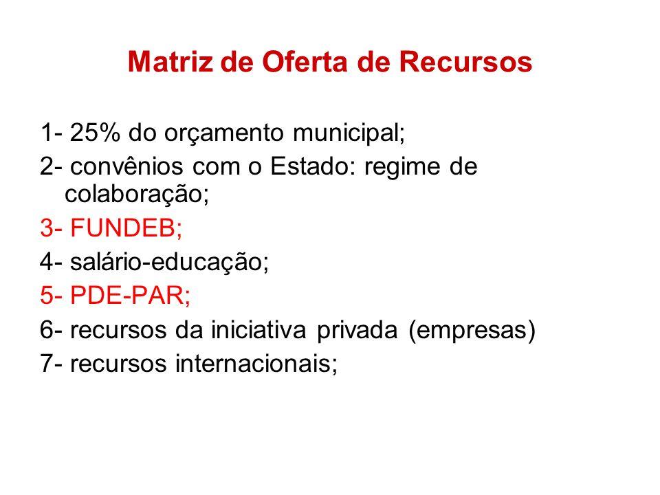 Matriz de Oferta de Recursos 1- 25% do orçamento municipal; 2- convênios com o Estado: regime de colaboração; 3- FUNDEB; 4- salário-educação; 5- PDE-P