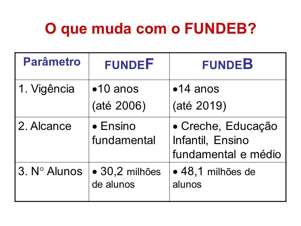 O que muda com o FUNDEB? Parâmetro FUNDE F FUNDE B 1. Vigência 10 anos (até 2006) 14 anos (até 2019) 2. Alcance Ensino fundamental Creche, Educação In